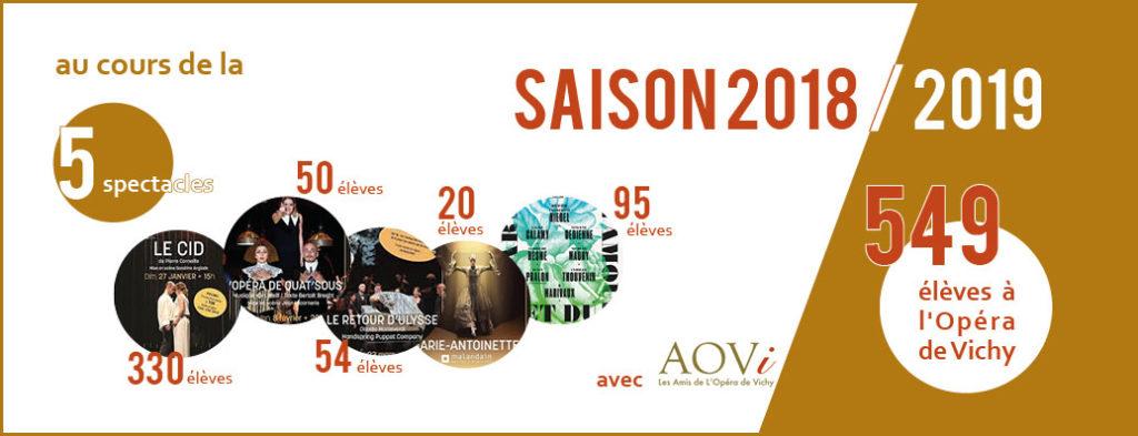 En 2018/2019, 549 élèves sont allés voir un spectacle à l'Opéra de Vichy grâce à l'AOVi